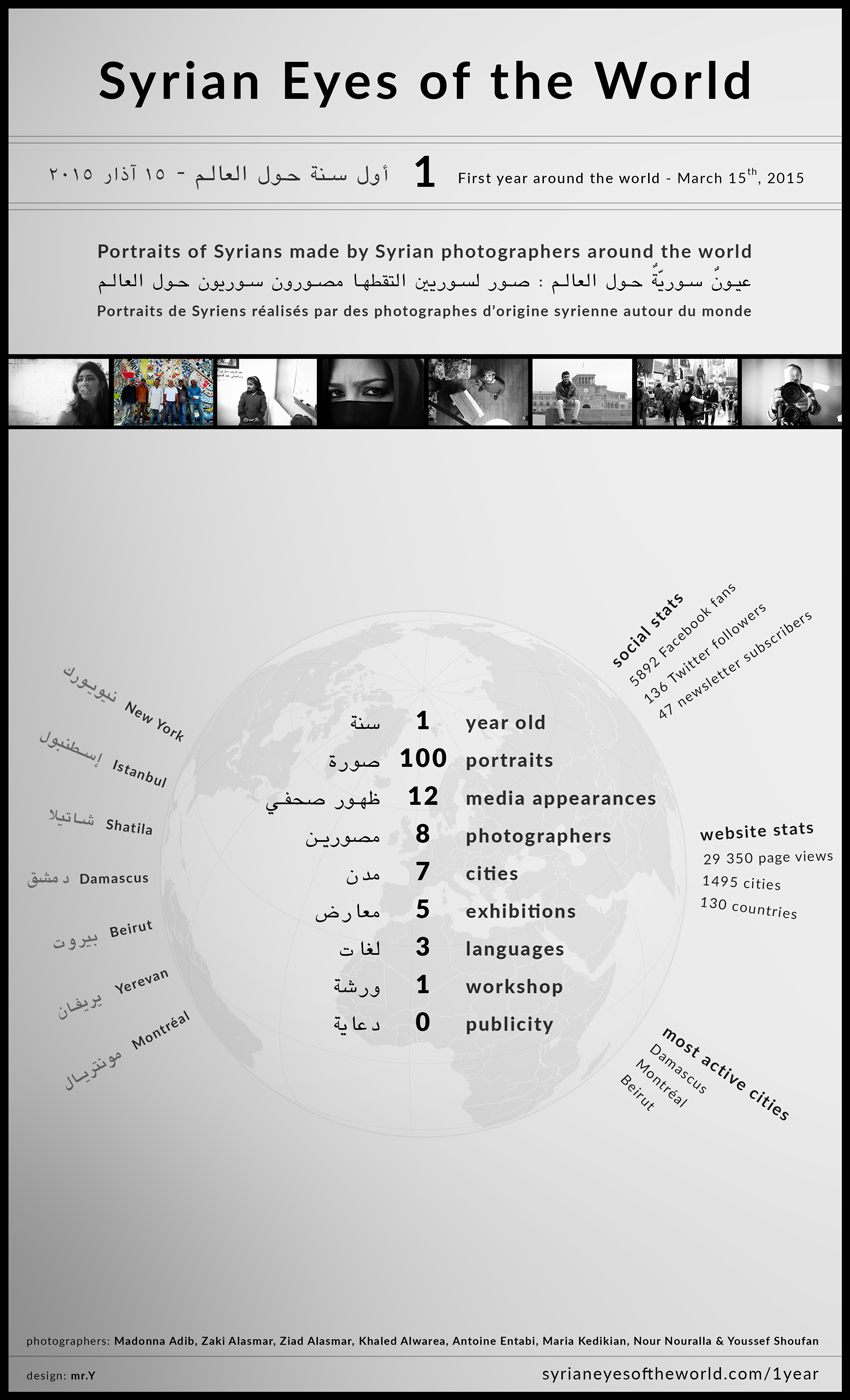 syrian_eyes-infographic_first_year